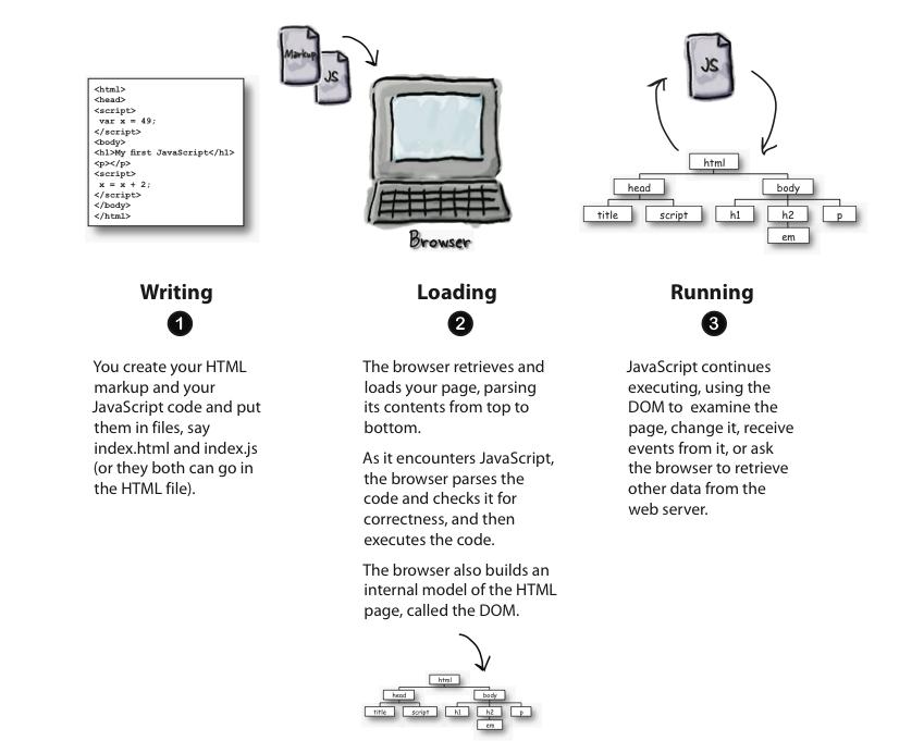 head first javascript prograamming pdf