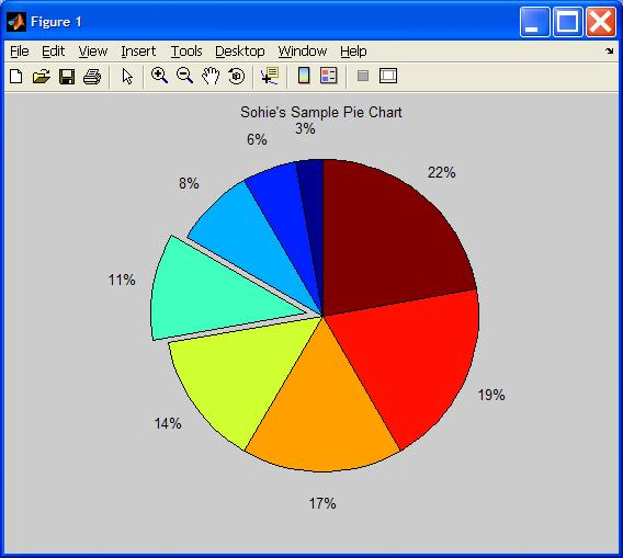Pie Chart Slices 5 10 15 20 25 30 35 40 Pullout 0 1 Pull Out One Of The Le Sohie S Sample