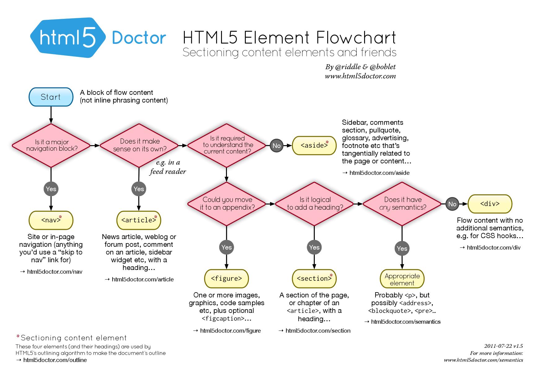 CS204: Introduction to Front-End Web Development