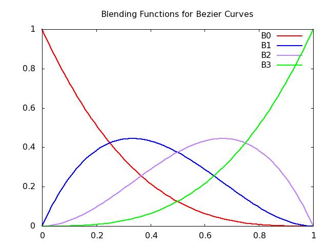 CS307: Bézier Curves and Surfaces