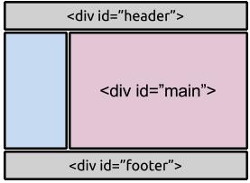 Div id page html to pdf