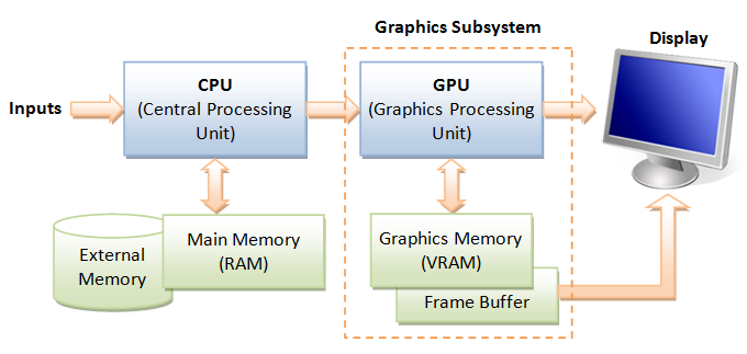 Cs307 Introduction To Computer Graphics
